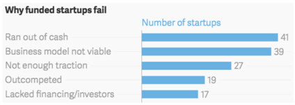 150-startups-fallaron