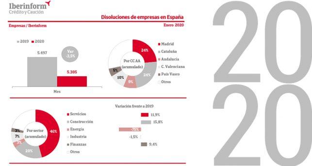 2020-abre-caidas-creacion-disolucion-empresas