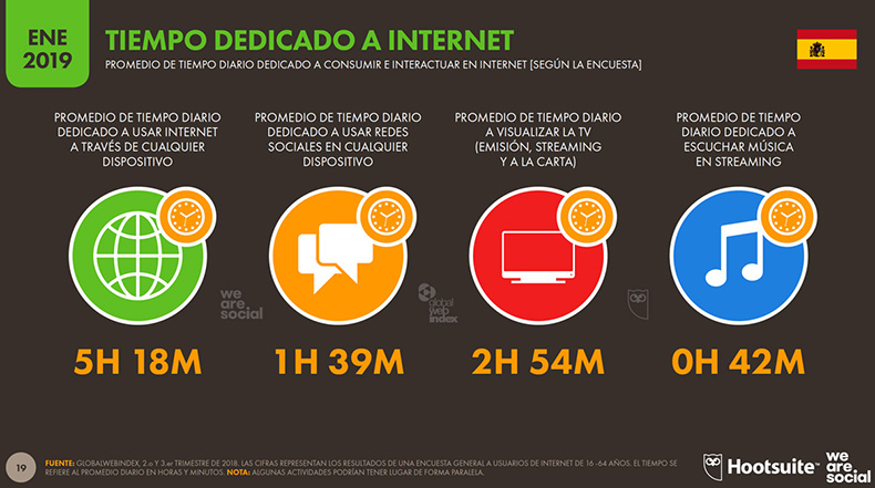 Digital19-Tiempo-Internet