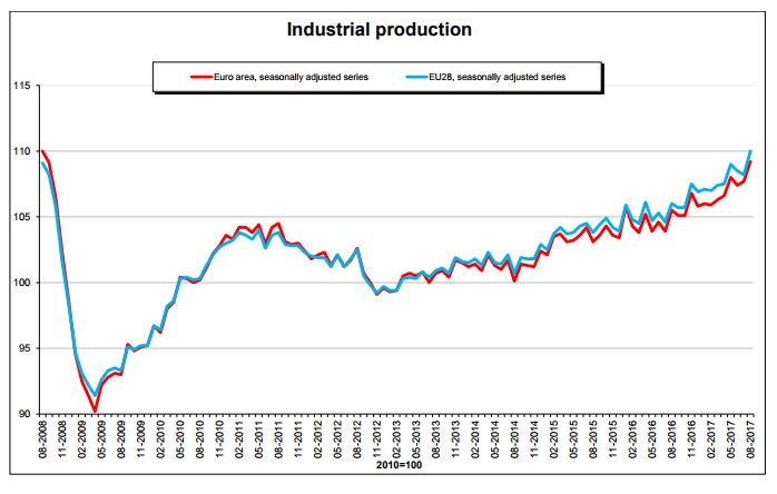 EU-industrial-production