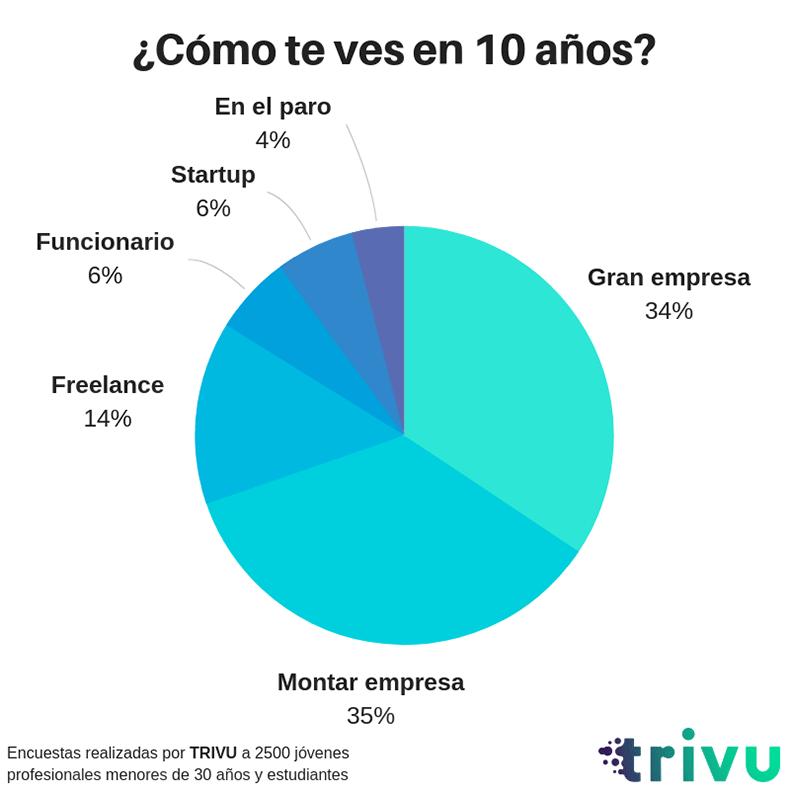 Encuestas-TRIVU