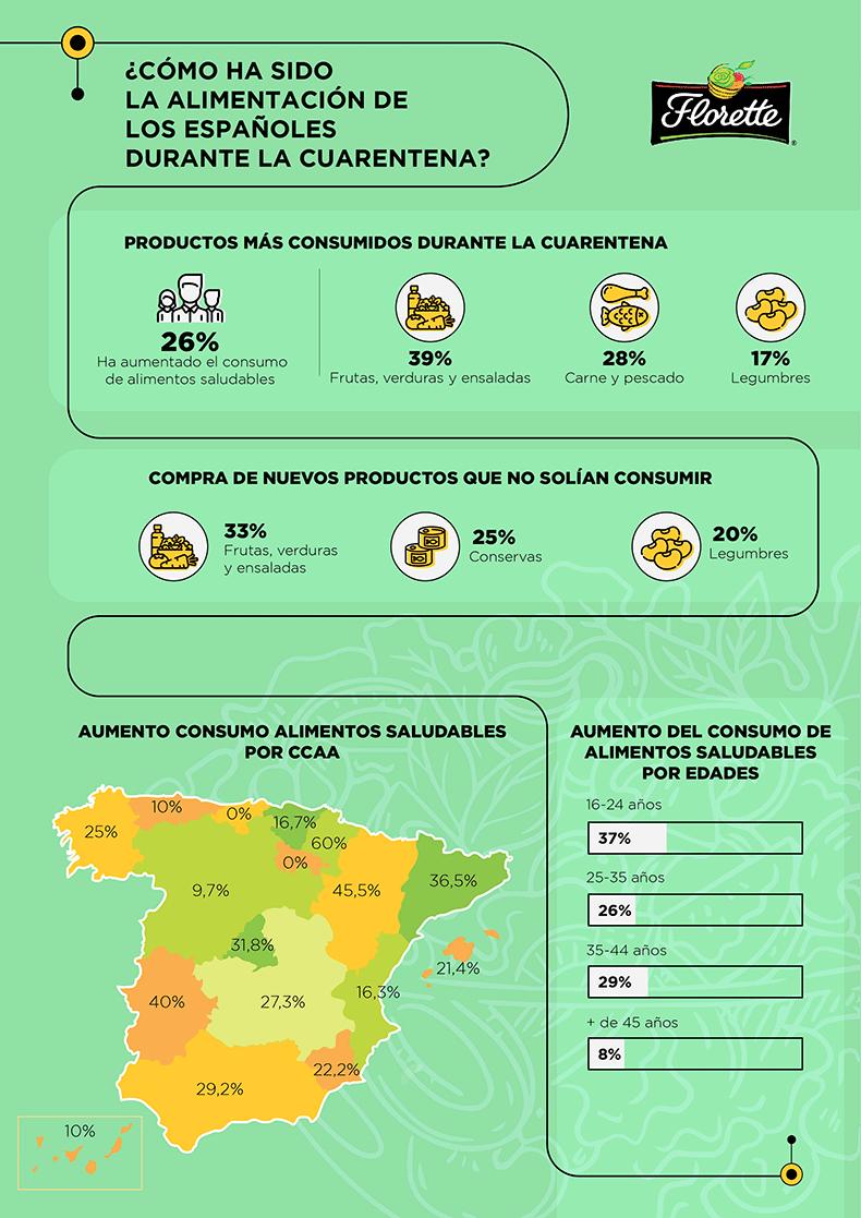 Florette-infografia-encuesta-COVID19