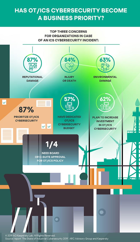 Infografia-ciberseguridad-industrial-Kaspersky