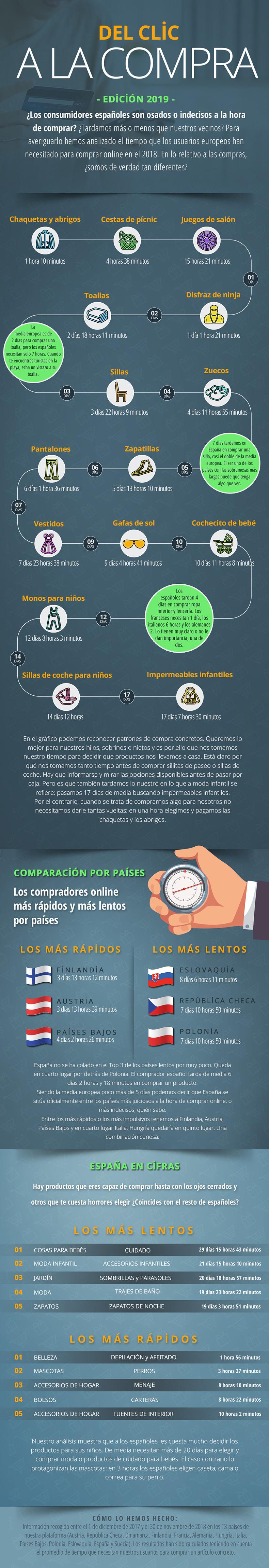 Infografia-del-clic-a-la-compra