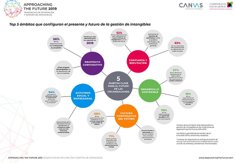 Infografia-resumen-Approaching-the-future-2019