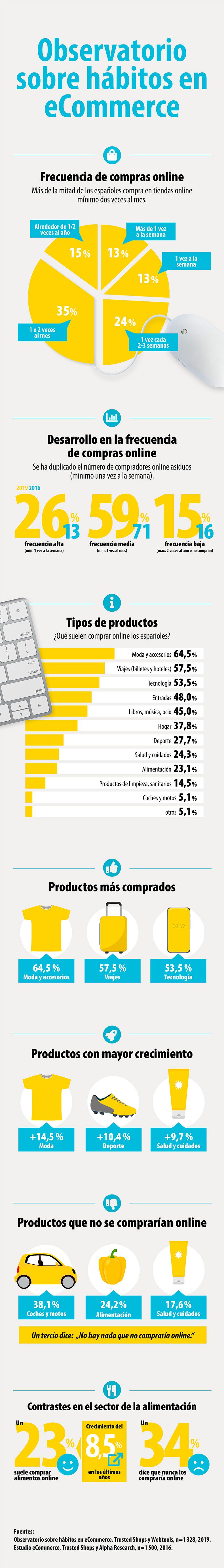 Infografiia-ecommerce-espana