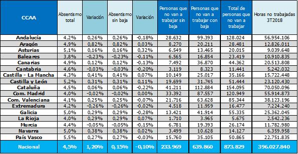 absentismo-laboral-espana-ccaa