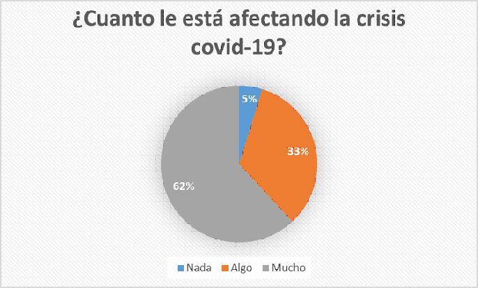 afectando-crisis-covid-foes-observatorio
