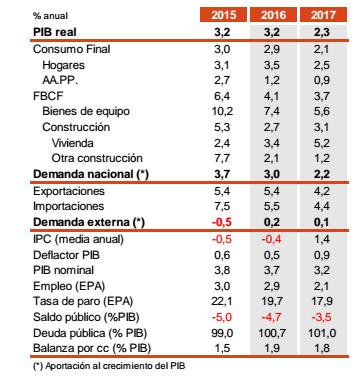 afi-grafico-macro-espana