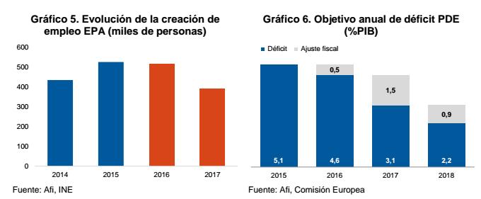 afi-grafico-macro-espana3