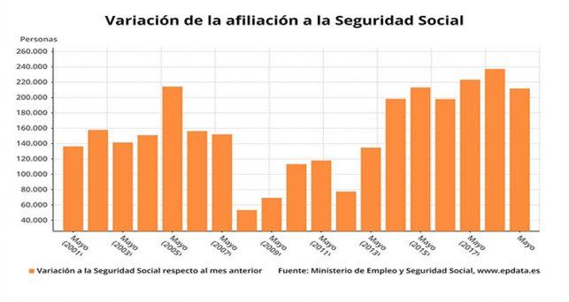 afiliacion-seguridad-social-sube-211752-personas