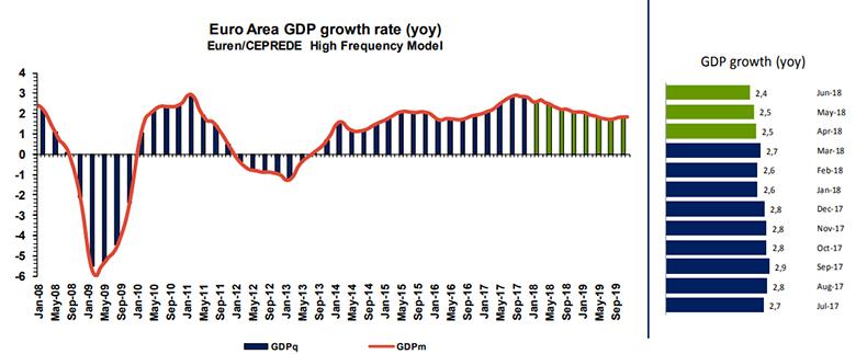 analisis-ceprede-pib-eurozona