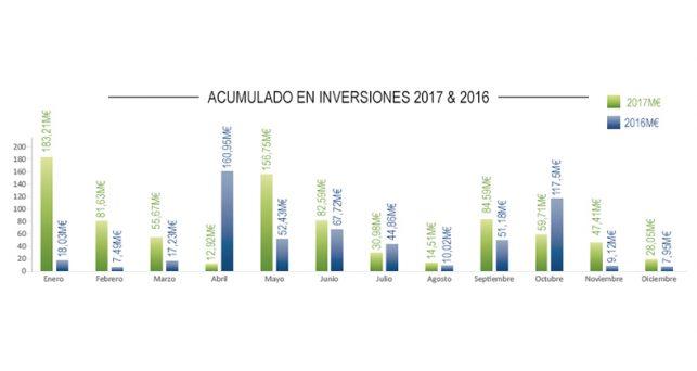 ano-2017-supera-los-840-millones-euros-invertidos-startups
