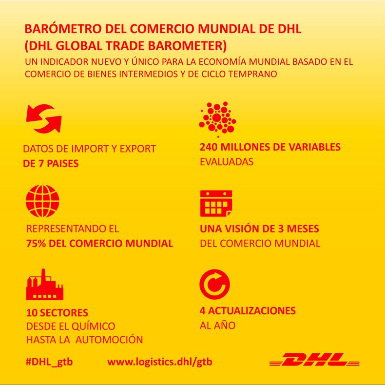 barometro-comercio-mundial-dhl-refleja-deterioro-comercio-mundial-sentimiento-negativo-sector-privado_2