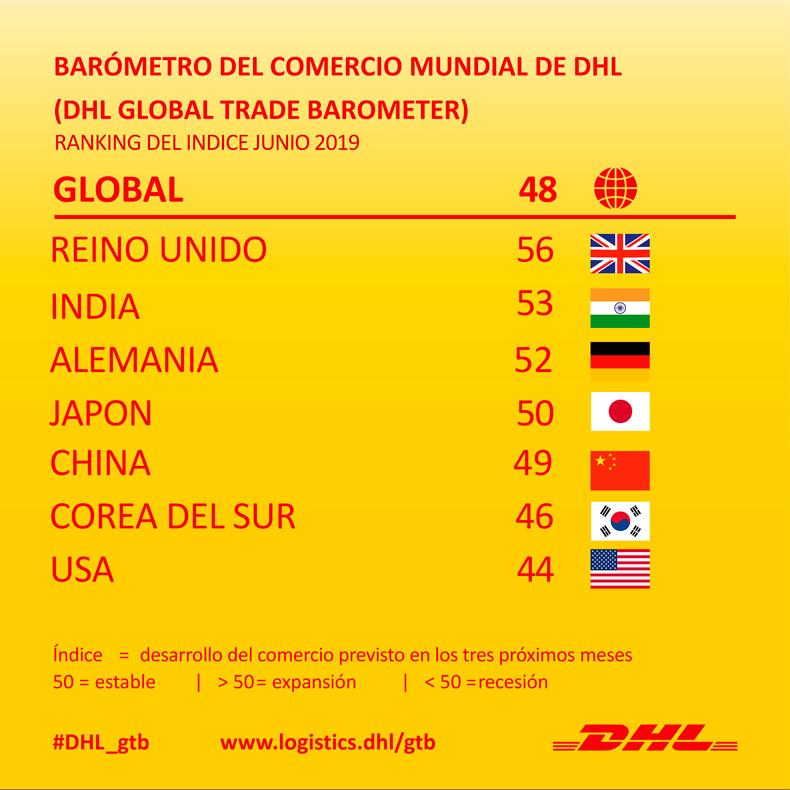 barometro-comercio-mundial-dhl-refleja-deterioro-comercio-mundial-sentimiento-negativo-sector-privado_3