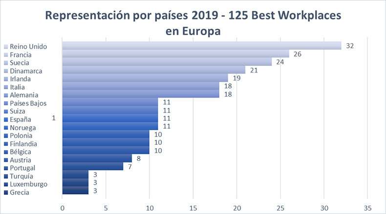 best-workplaces-2019