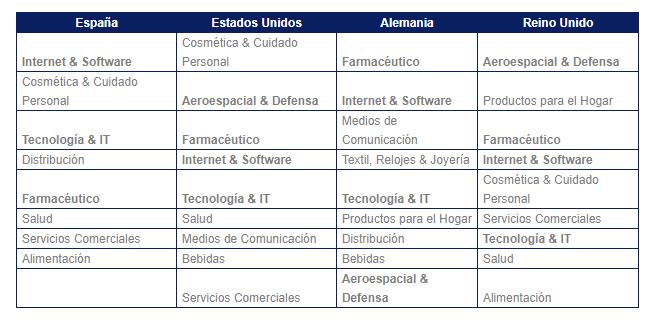 brand-finance-tabla-3