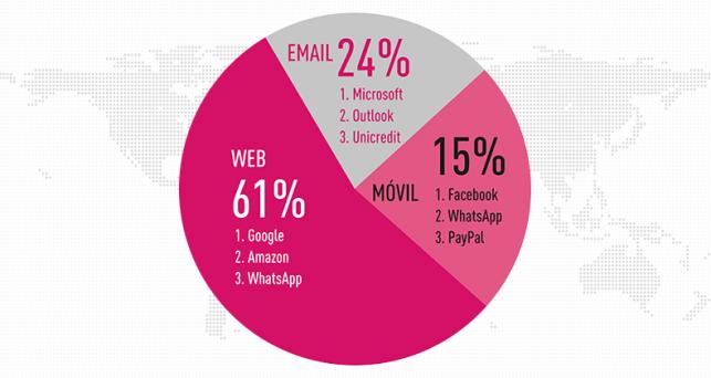 brand-phishing-report-google-amazon-whatsapp-marcas-mas-imitadas-phishing