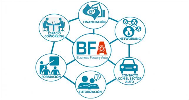 business-factory-auto-selecciona-20-nuevos-proyectos-aceleracion