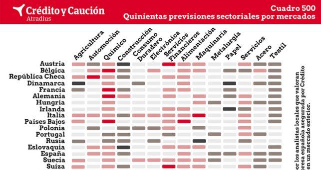 cambios-importantes-las-previsiones-sectoriales-europa