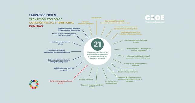 ceoe-iniciativas-estrategicas-pais-recuperacion-transformacion-economia-espanola-21