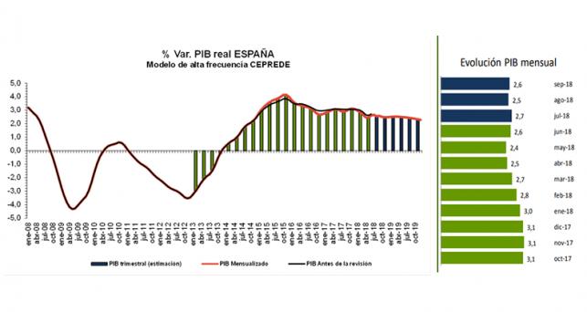 ceprede-modera-perfil-crecimiento-del-pib-2018