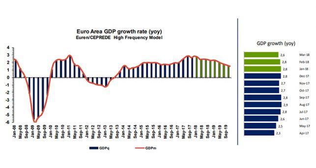 ceprede-revisa-alza-crecimiento-eurozona-2018-2019