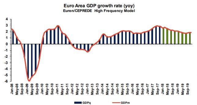 ceprede-revisa-baja-crecimiento-eurozona-2018-2019