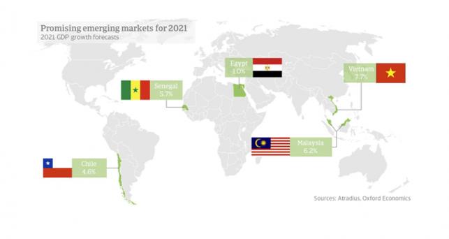 cinco-emergentes-mas-prometedores-2021