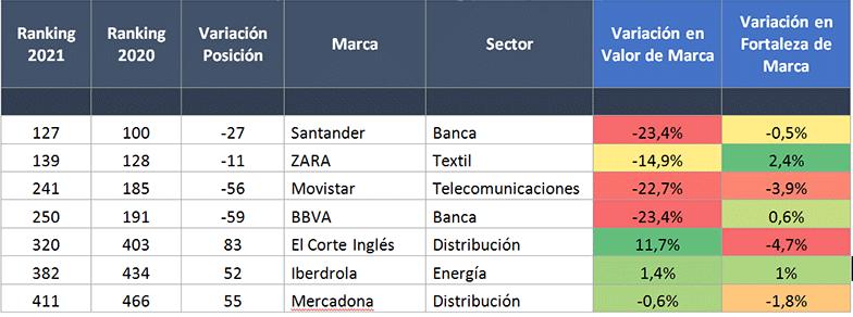 clasificacion-marcas-espanolas-ranking-brand-finance-global-500