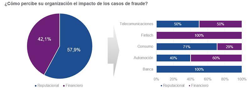 como-percibe-organizacion-impacto-casos-fraude