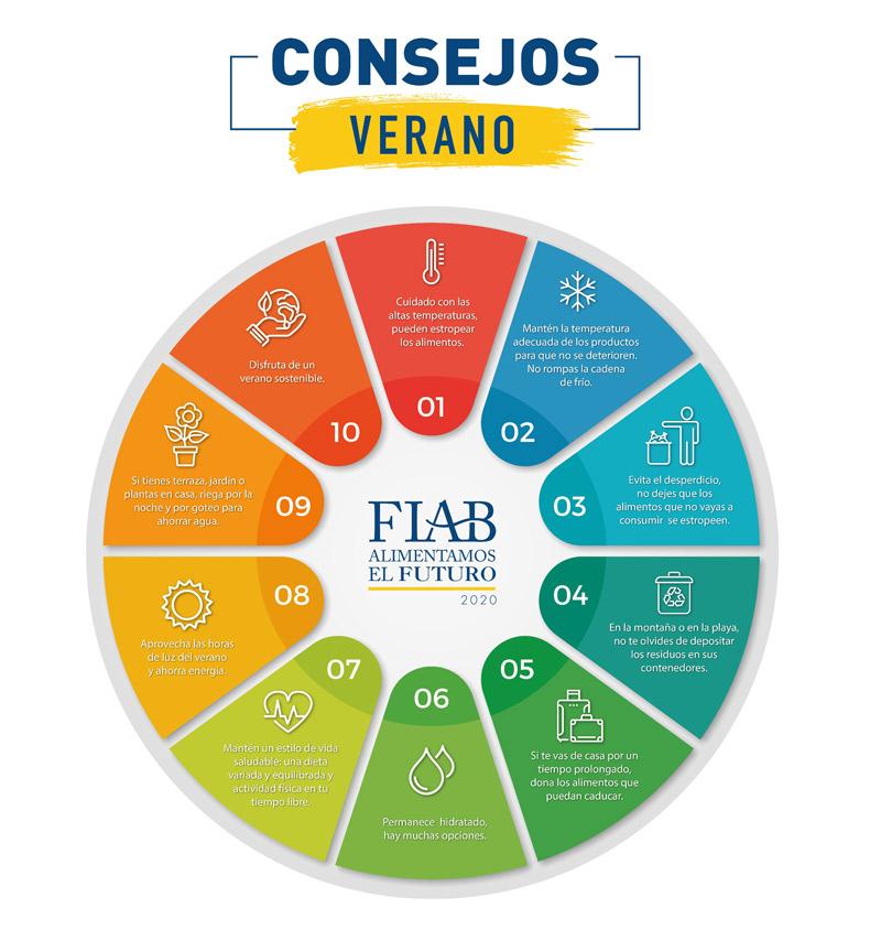 consejos-fiab-verano-sostenible-equilibrado_2