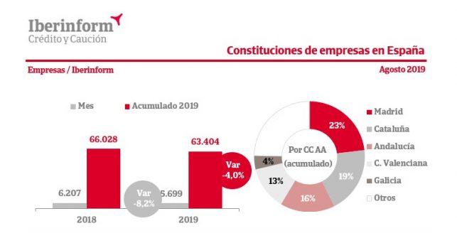 constitucion-empresas-cae