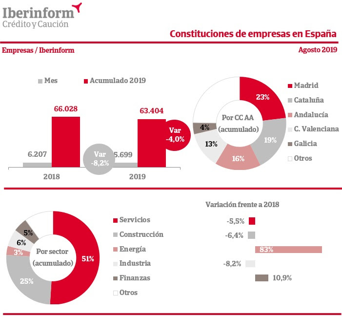 constituciones-empresas-espana-agosto-2019