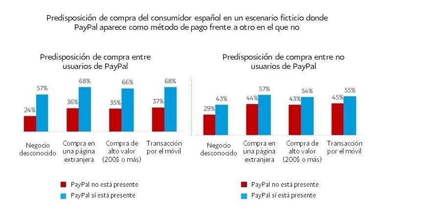 consumidores-mas-propensos-comprar-negocio-integra-paypal