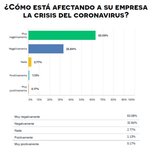 coronavirus-impacto-empresas-lapymehabla