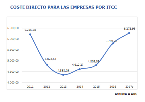 coste-directo-empresas-por-itcc