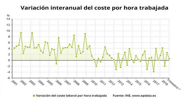 coste-hora-trabajada-modera-crecimiento-anual