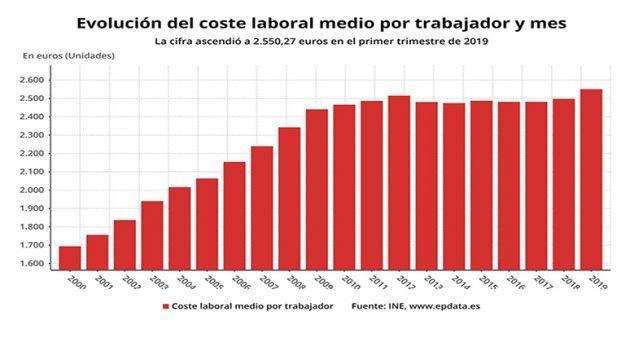 coste-laboral-sube-primer-trimestre-mayor-alza-cinco-anos