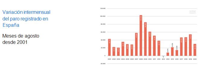 datos-paro-agosto-2020-1
