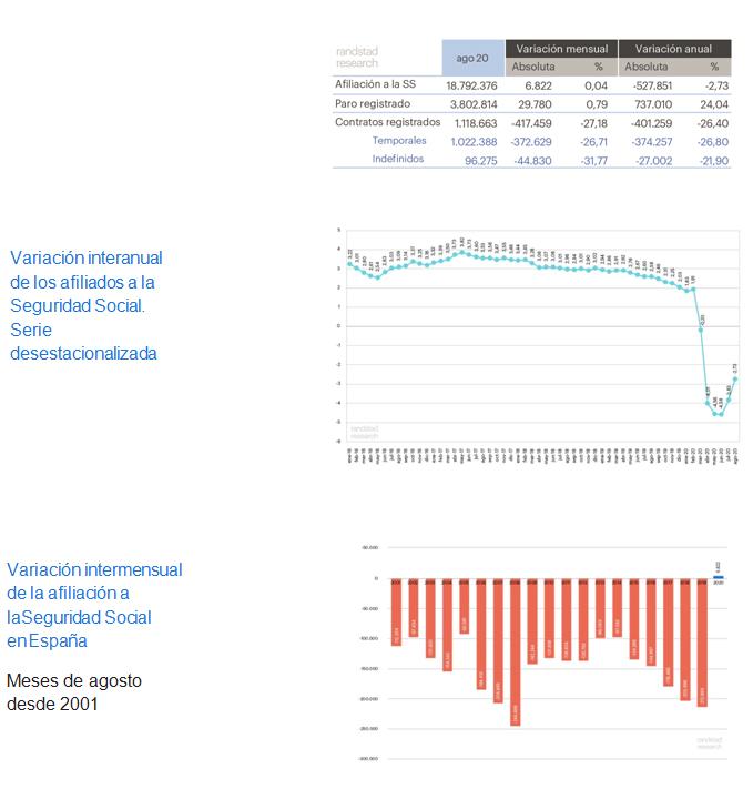 datos-paro-agosto-2020