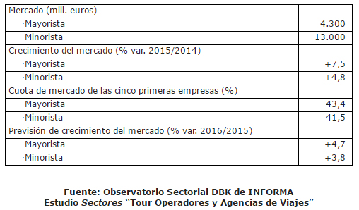 datos-sintesis-agencias-viajes