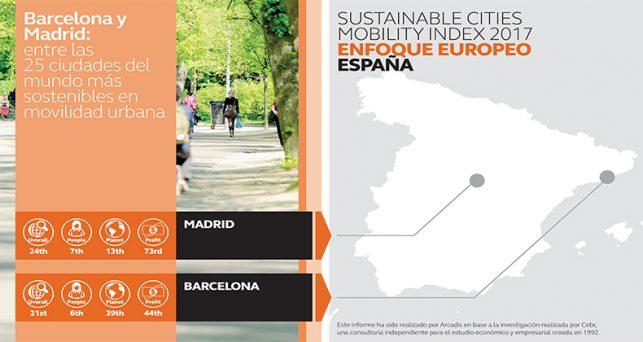 descubre-las-ciudades-del-mundo-mas-sostenibles-materia-movilidad