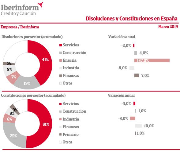 disoluciones-constituciones-empresas-espana-2