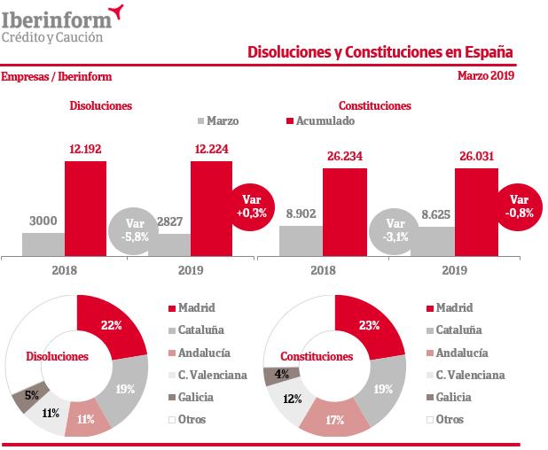 disoluciones-constituciones-empresas-espana