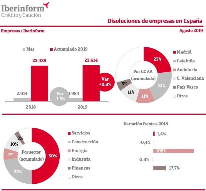 disoluciones-empresas-espana-agosto-2019