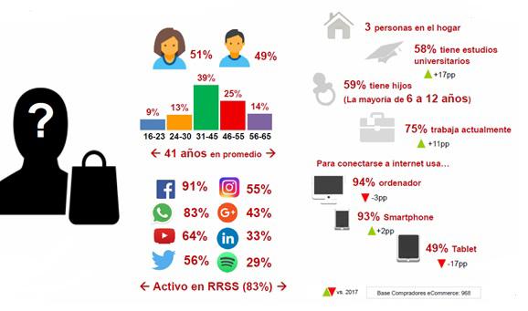 ecommerce-espana-iab