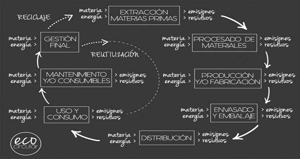 economia-circular-alternativa-sostenible-modelo-economico-lineal