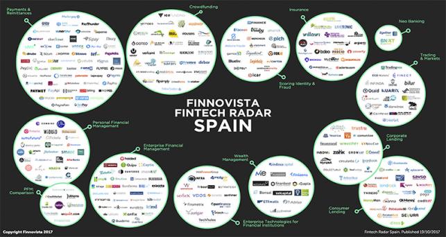 ecosistema-fintech-espanol-crece-41-por-ciento-ultimos-15-meses