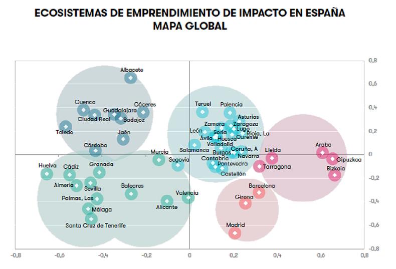 ecosistema-impacto-espana